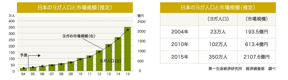 日本のヨガ人口と市場規模